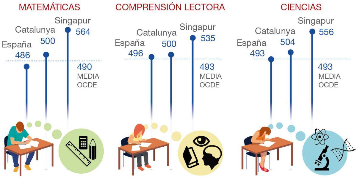 resultados-pisa-espana-catalunya-1481041932361
